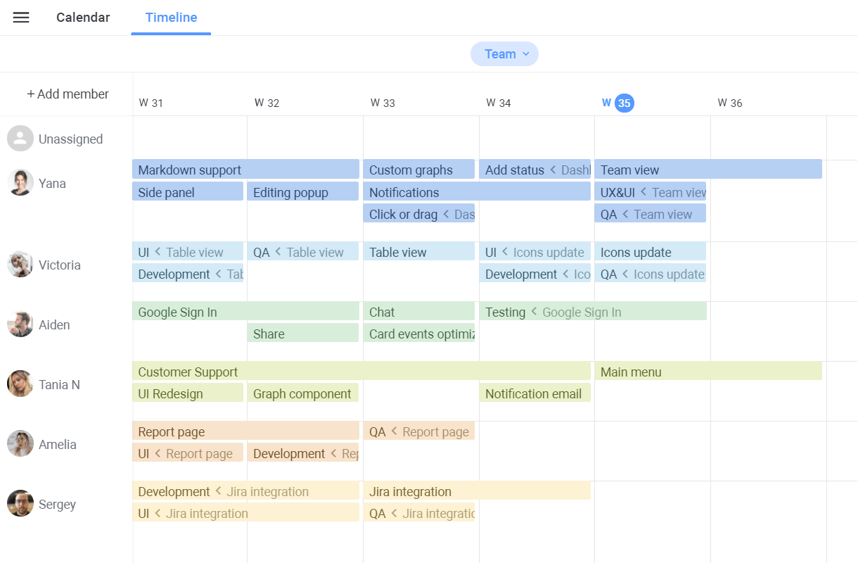 Agile software development visualize your team workload
