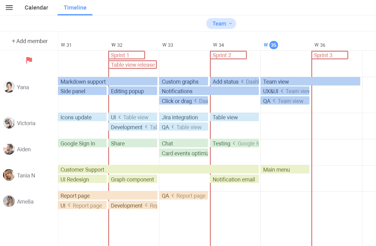 Agile software development track releases and iterations