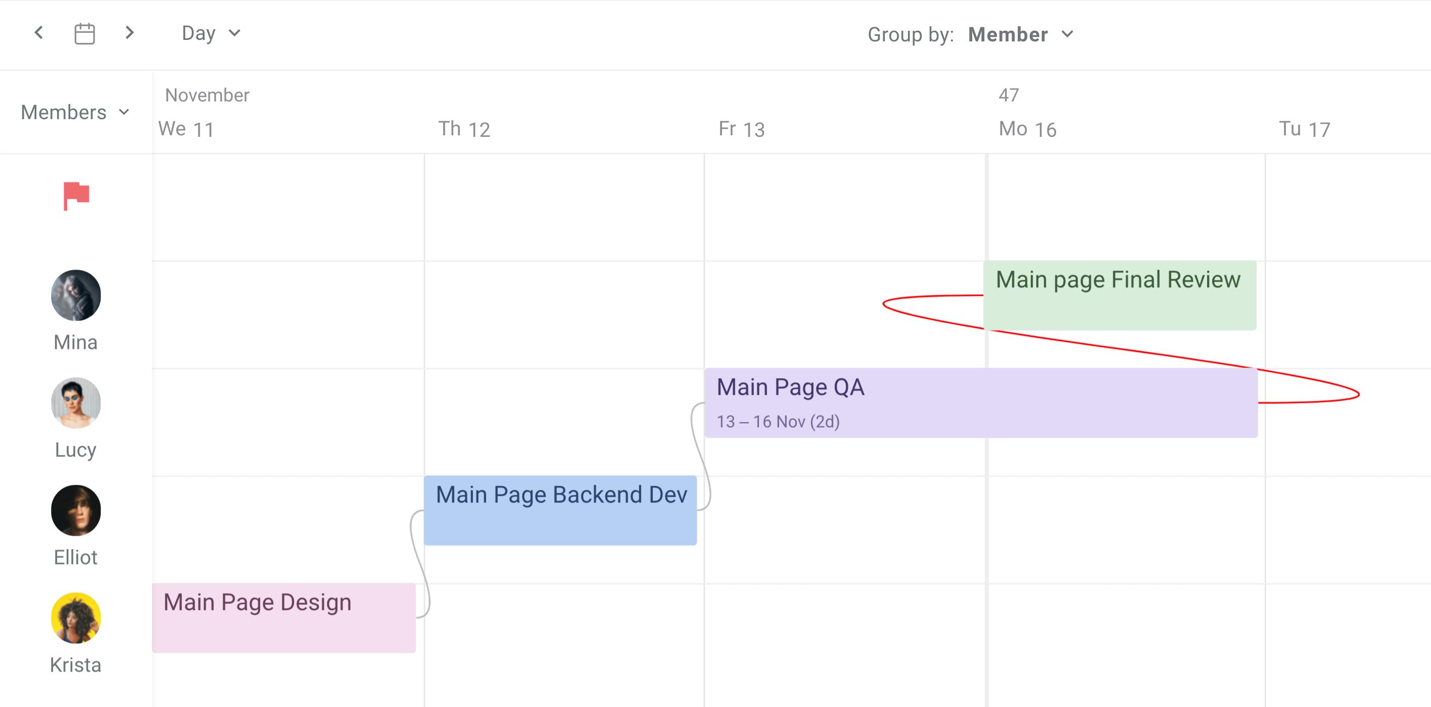 Planyway Dependencies Dates Overlap