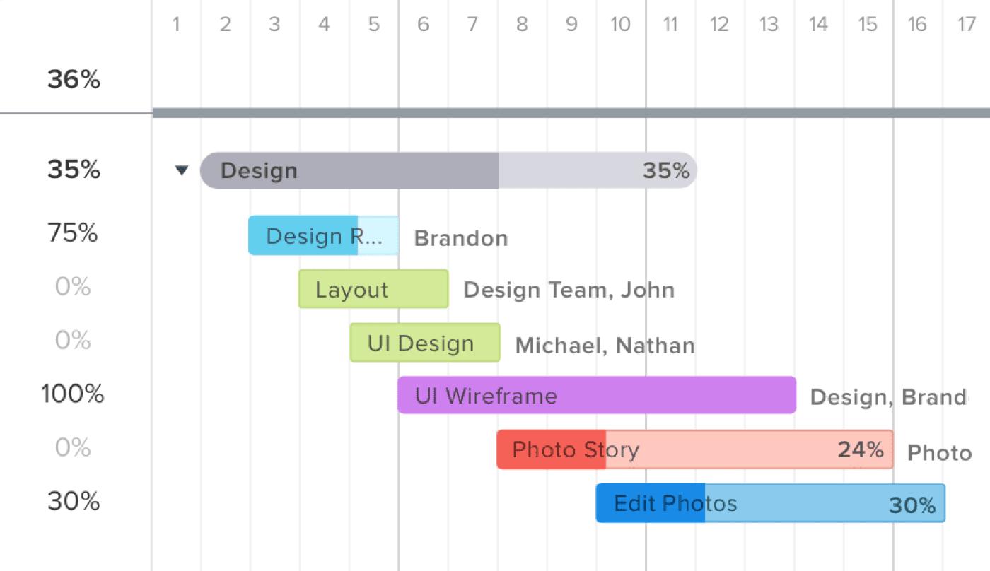 Teamgantt progress bar