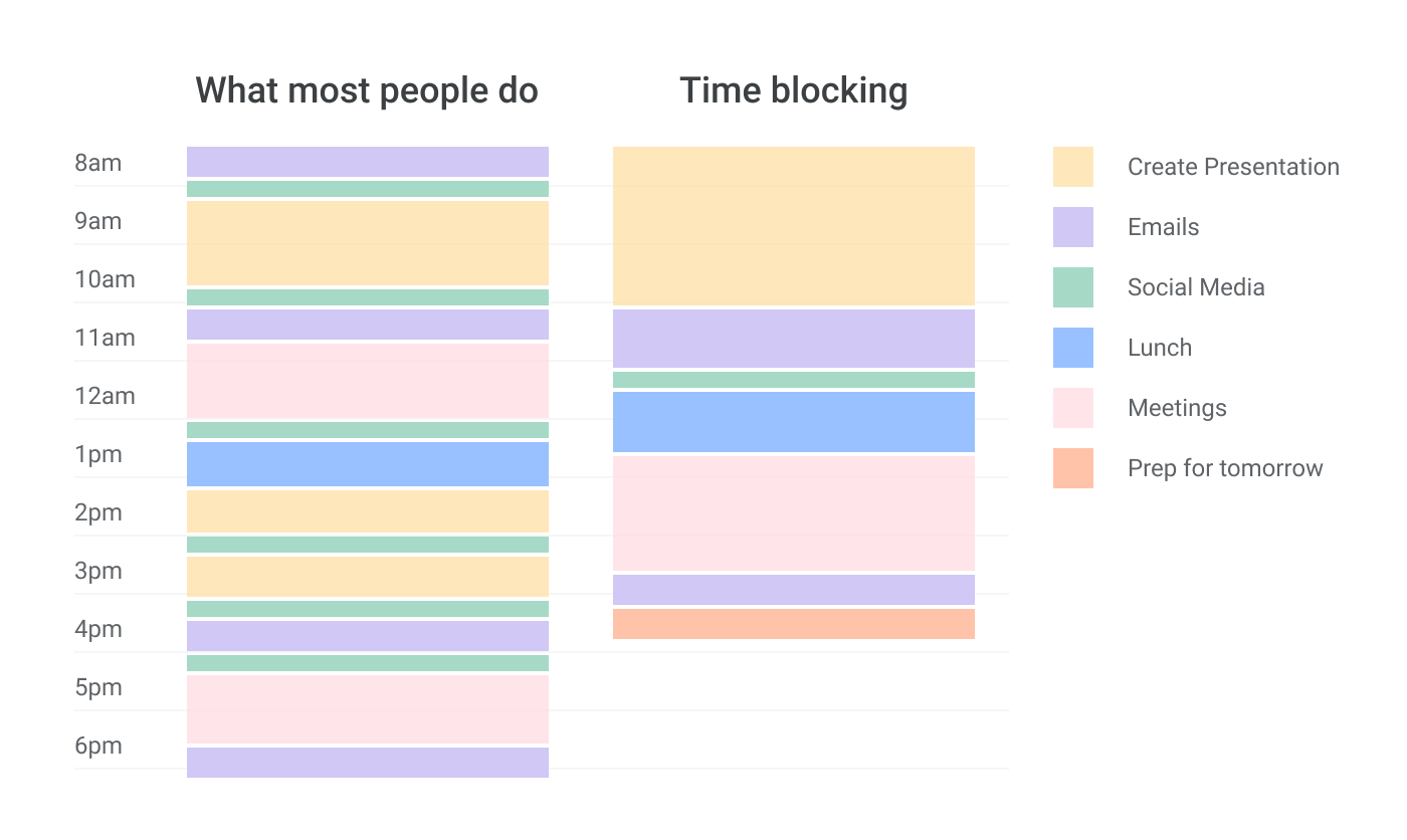 What is time blocking